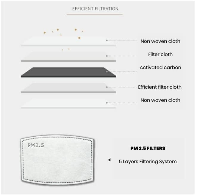 PM 2.5 Mask Filter 5 Layers Filtering System